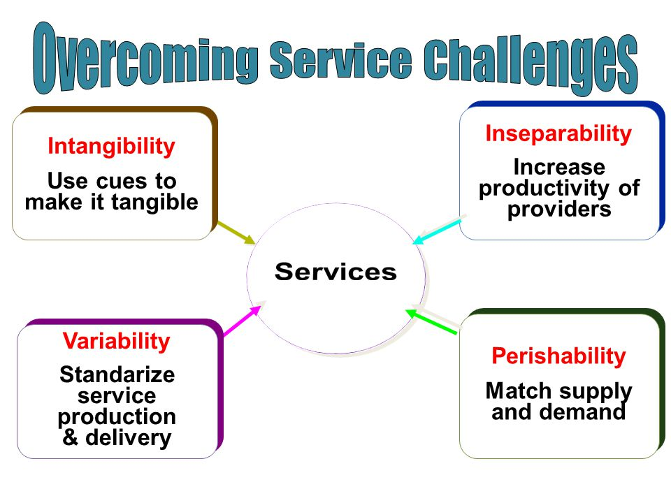 Overcoming Service Challenges