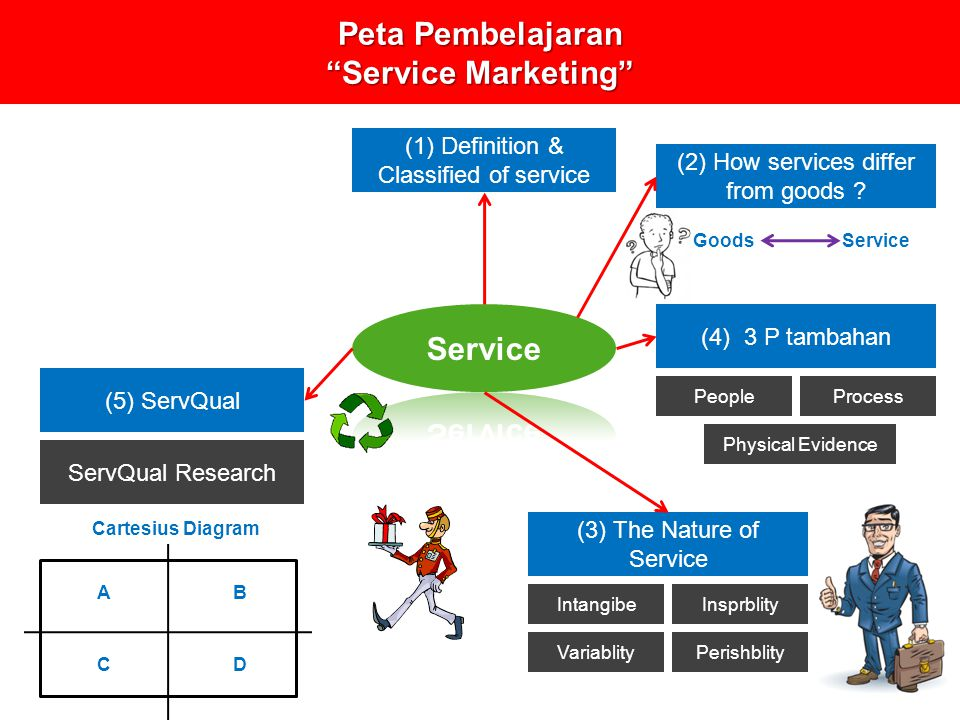 Service marketing m eko fitrianto ppt download peta pembelajaran service marketing ccuart Image collections