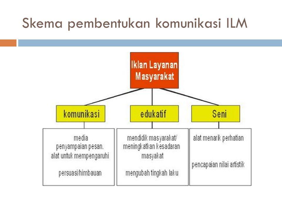 Skema pembentukan komunikasi ILM