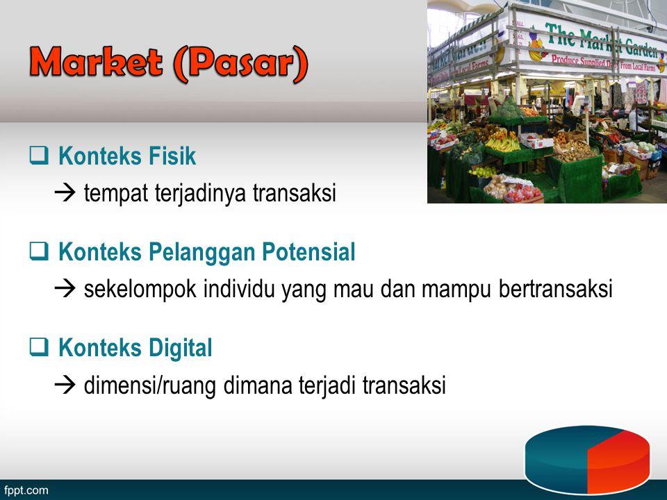 Market (Pasar) Konteks Fisik  tempat terjadinya transaksi
