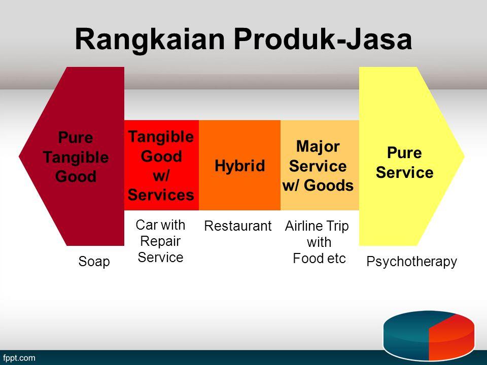 Rangkaian Produk-Jasa
