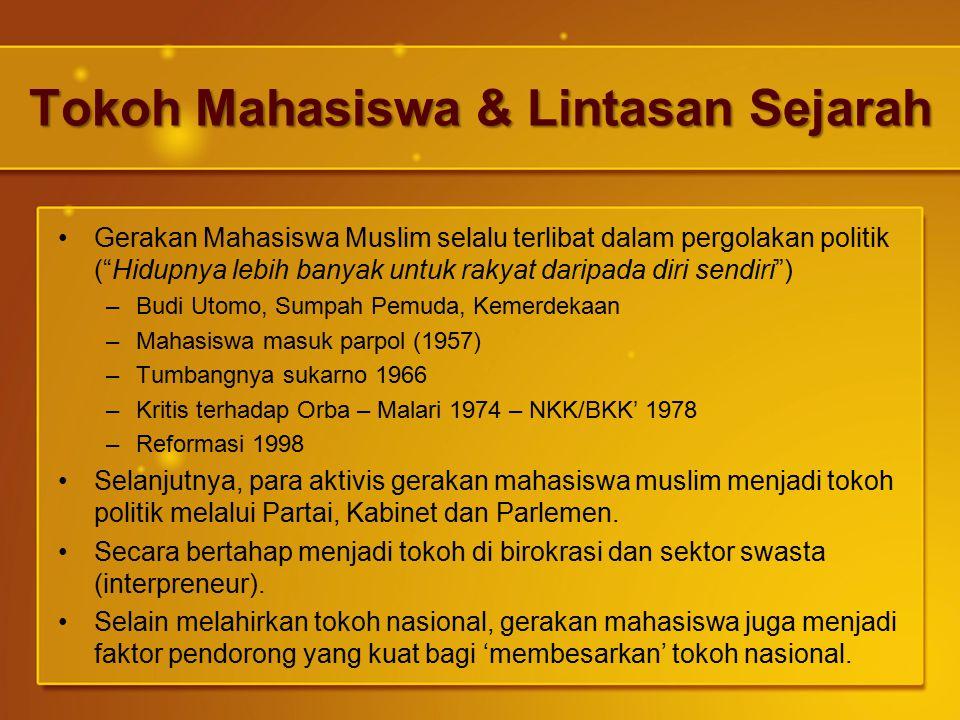 Tokoh Mahasiswa & Lintasan Sejarah