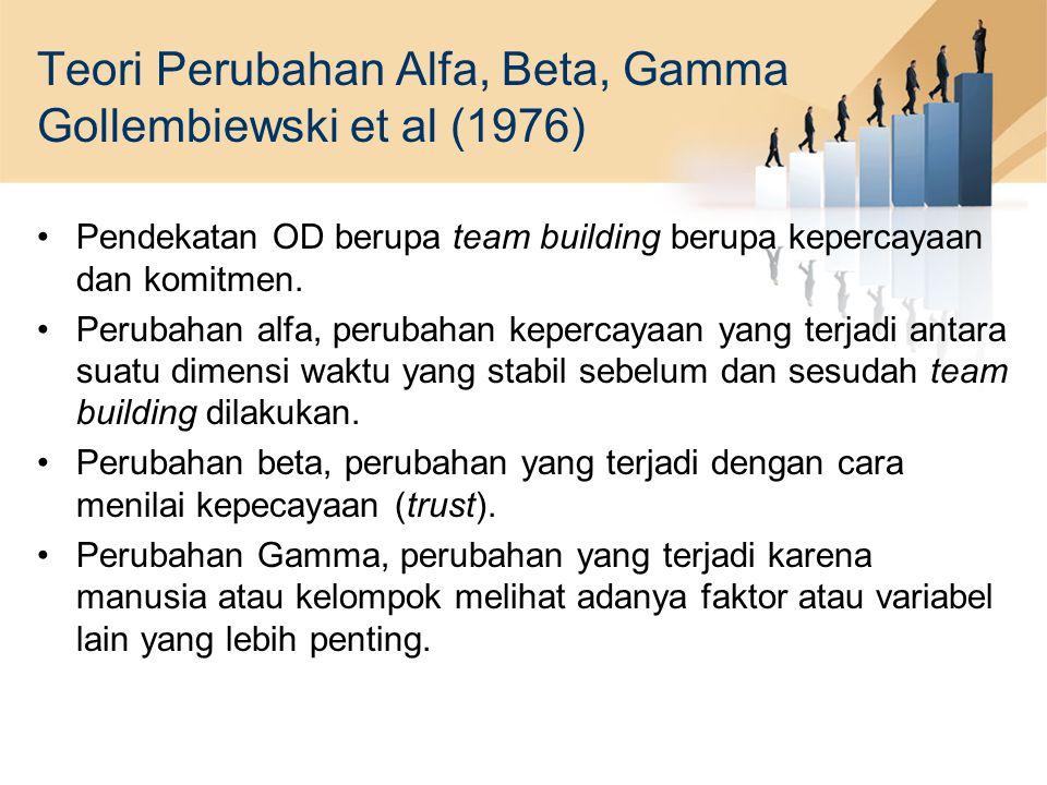 Teori Perubahan Alfa, Beta, Gamma Gollembiewski et al (1976)