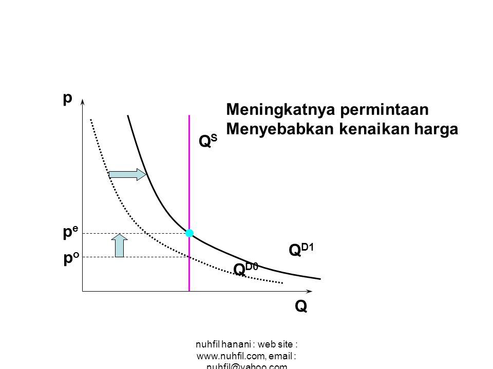 Meningkatnya permintaan Menyebabkan kenaikan harga QS