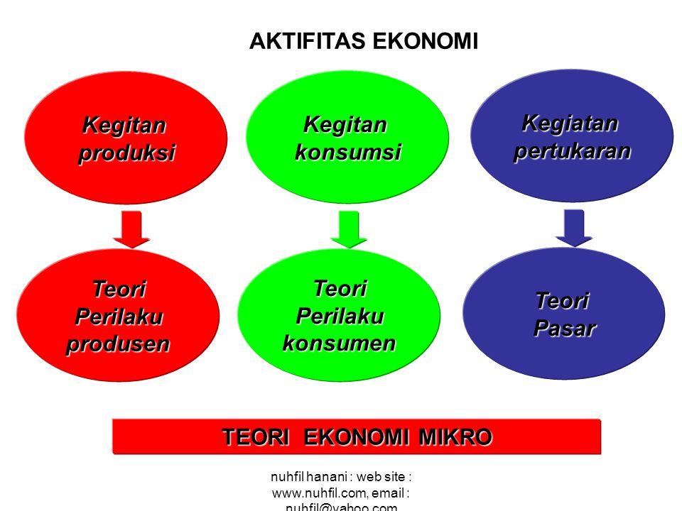 AKTIFITAS EKONOMI Kegitan Kegitan Kegiatan produksi konsumsi