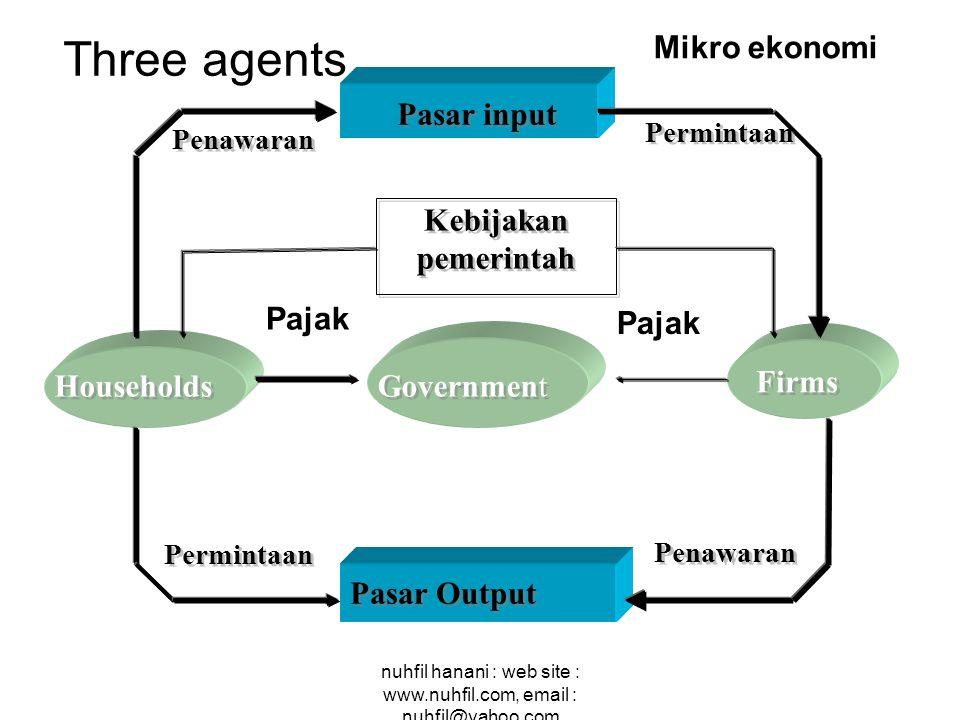 Three agents Mikro ekonomi Pasar input Kebijakan pemerintah Pajak