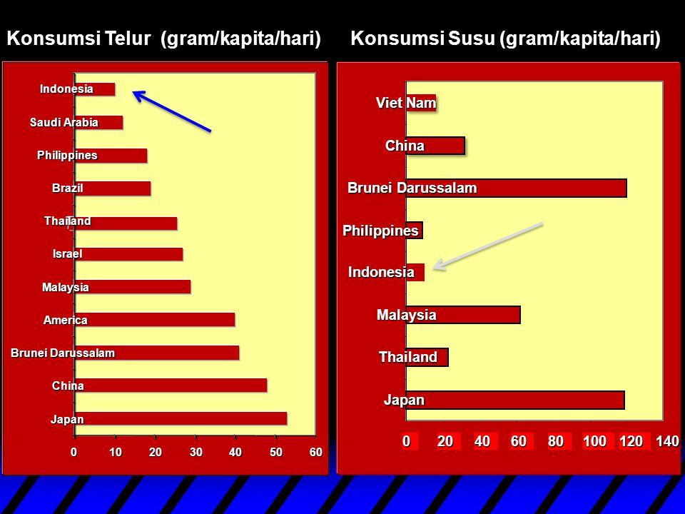 Konsumsi Telur (gram/kapita/hari) Konsumsi Susu (gram/kapita/hari)