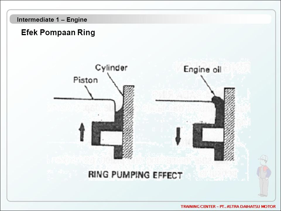 Intermediate 1 – Engine Efek Pompaan Ring