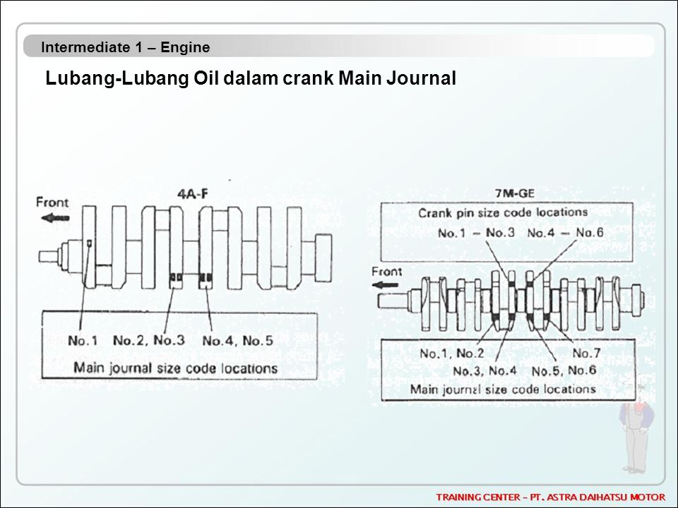 Lubang-Lubang Oil dalam crank Main Journal