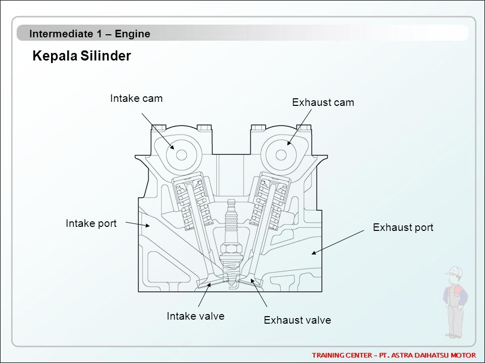 Kepala Silinder Intermediate 1 – Engine Intake cam Exhaust cam