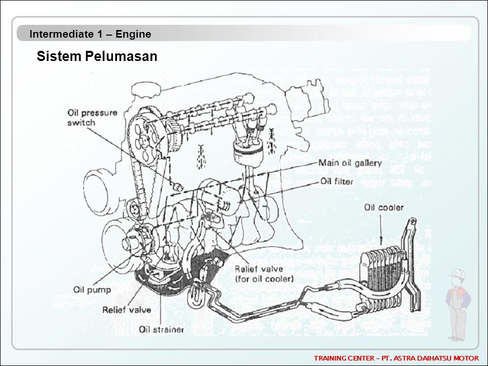 Intermediate 1 – Engine Sistem Pelumasan