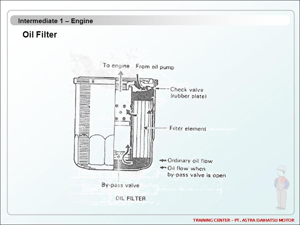 Intermediate 1 – Engine Oil Filter