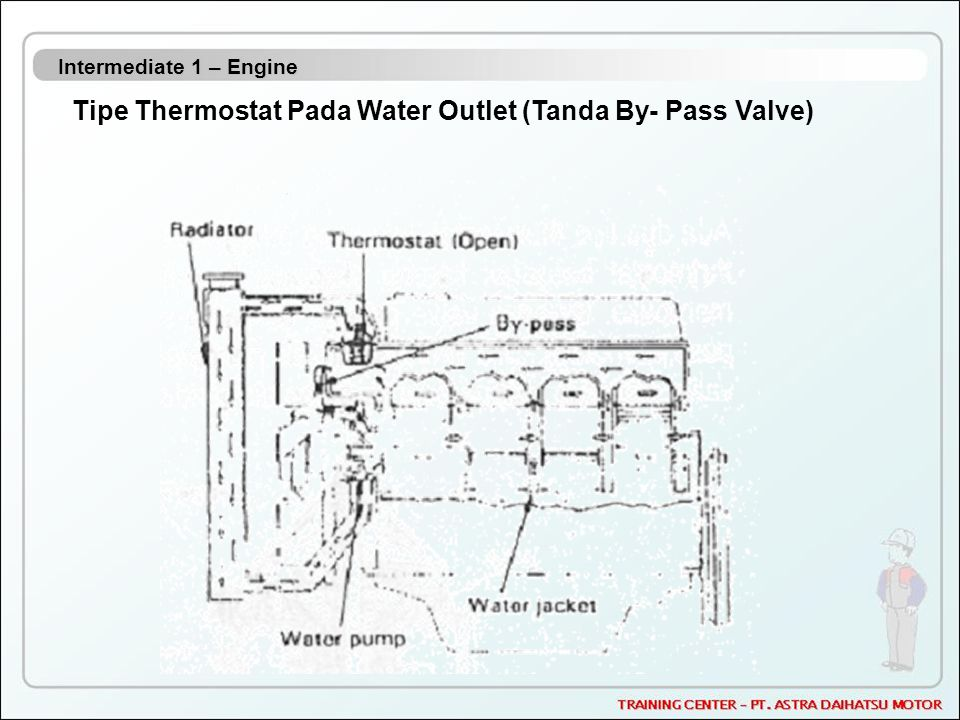 Tipe Thermostat Pada Water Outlet (Tanda By- Pass Valve)