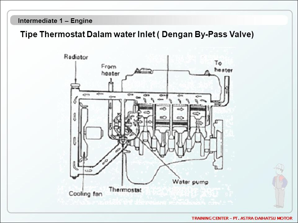 Tipe Thermostat Dalam water Inlet ( Dengan By-Pass Valve)