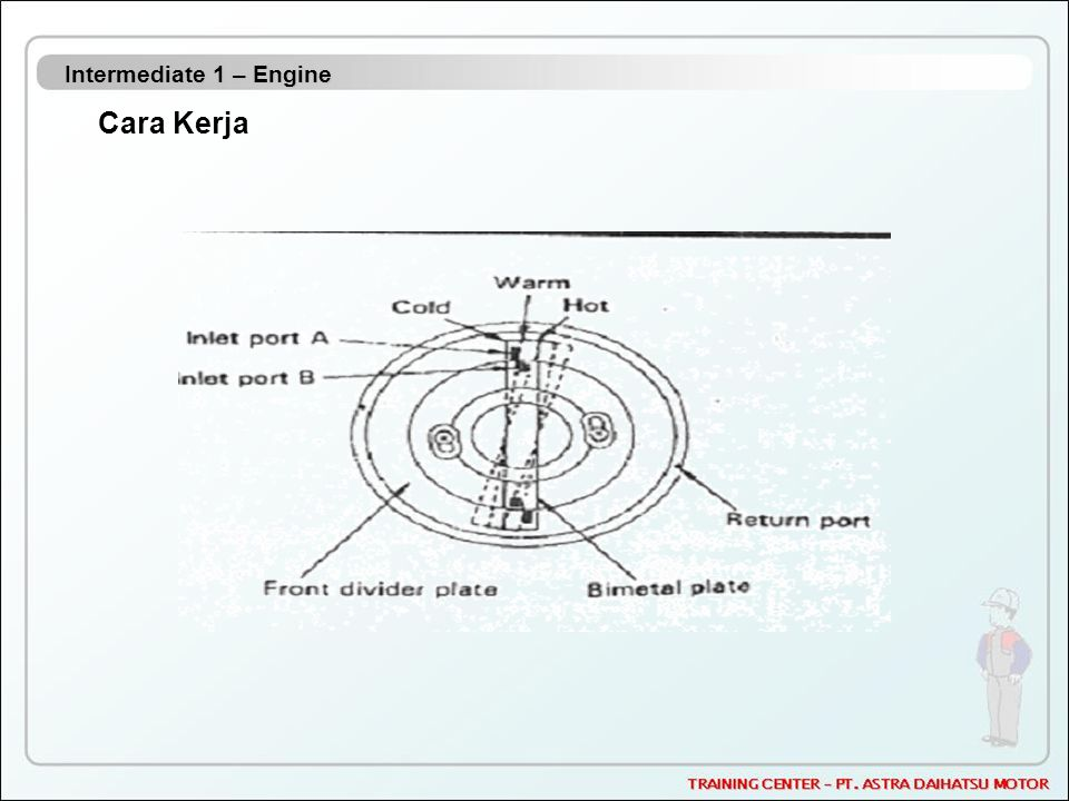 Intermediate 1 – Engine Cara Kerja