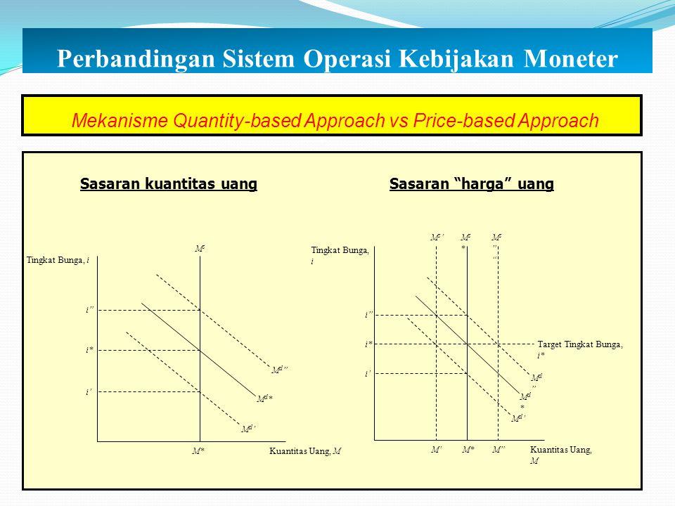 Perbandingan Sistem Operasi Kebijakan Moneter