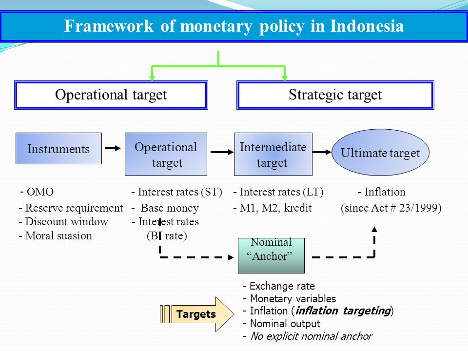 theoretical framework monetary policy A simple common model, nber chapters,in: a theoretical framework for monetary analysis, pages 29-31 national bureau of economic research, inc.