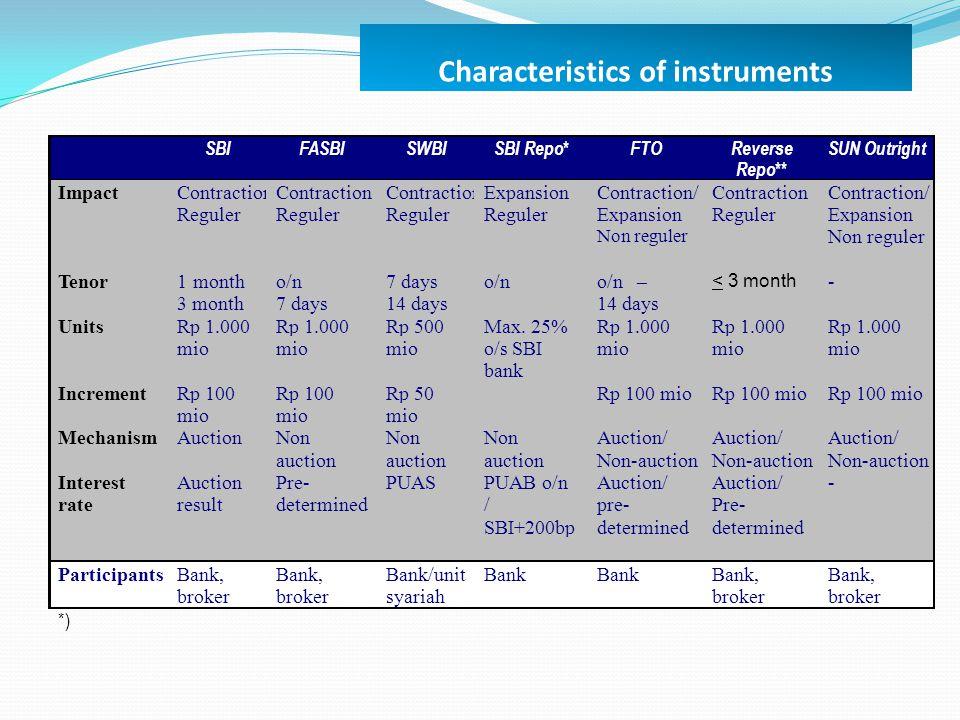 Characteristics of instruments