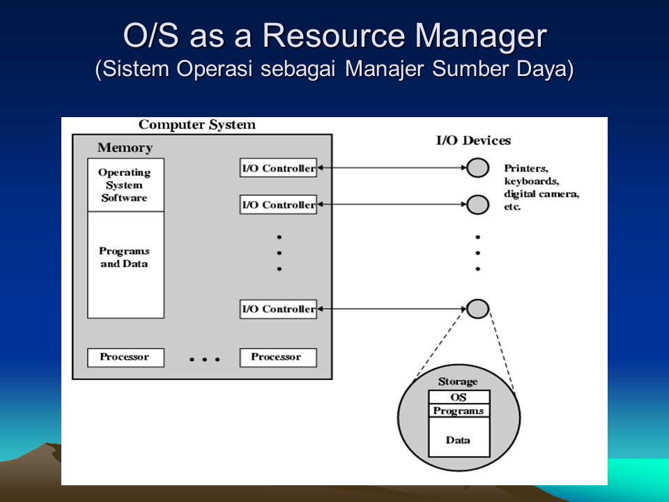 O/S as a Resource Manager (Sistem Operasi sebagai Manajer Sumber Daya)