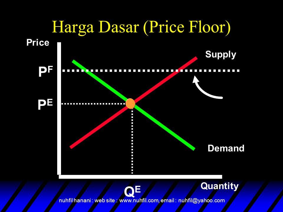 Harga Dasar (Price Floor)