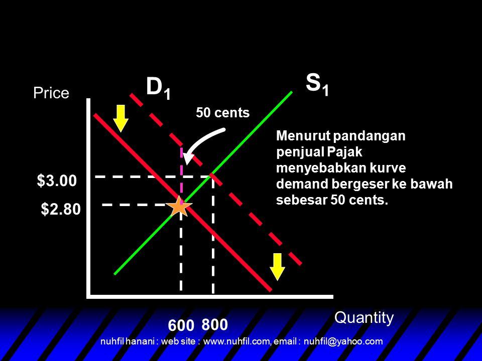 S1 D1 Price $3.00 $2.80 Quantity 600 800 50 cents
