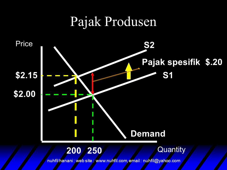 Pajak Produsen S2 Pajak spesifik $.20 $2.15 S1 $2.00 Demand 200 250