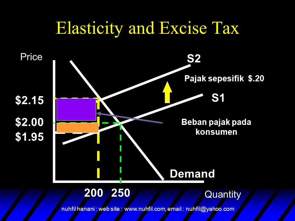 Elasticity and Excise Tax