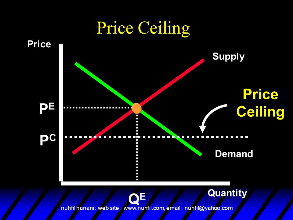 Price Ceiling Price Ceiling PE PC QE Price Supply Demand Quantity