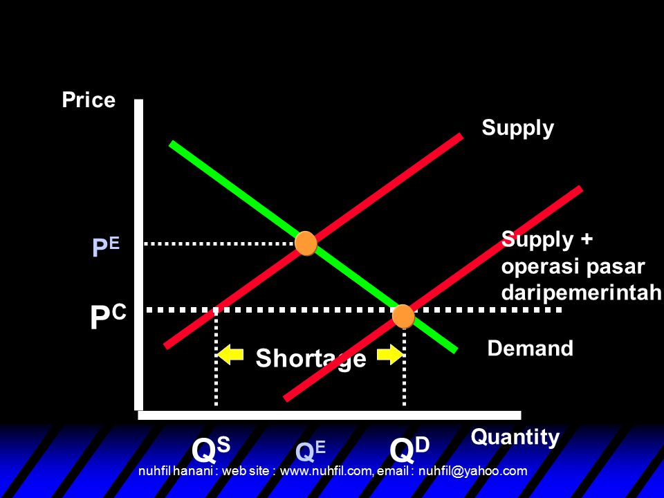 PC QS QD PE Shortage QE Price Supply Supply + operasi pasar