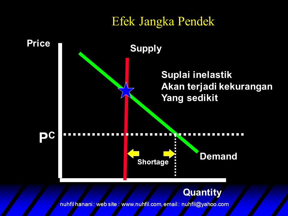 PC Efek Jangka Pendek Price Supply Suplai inelastik