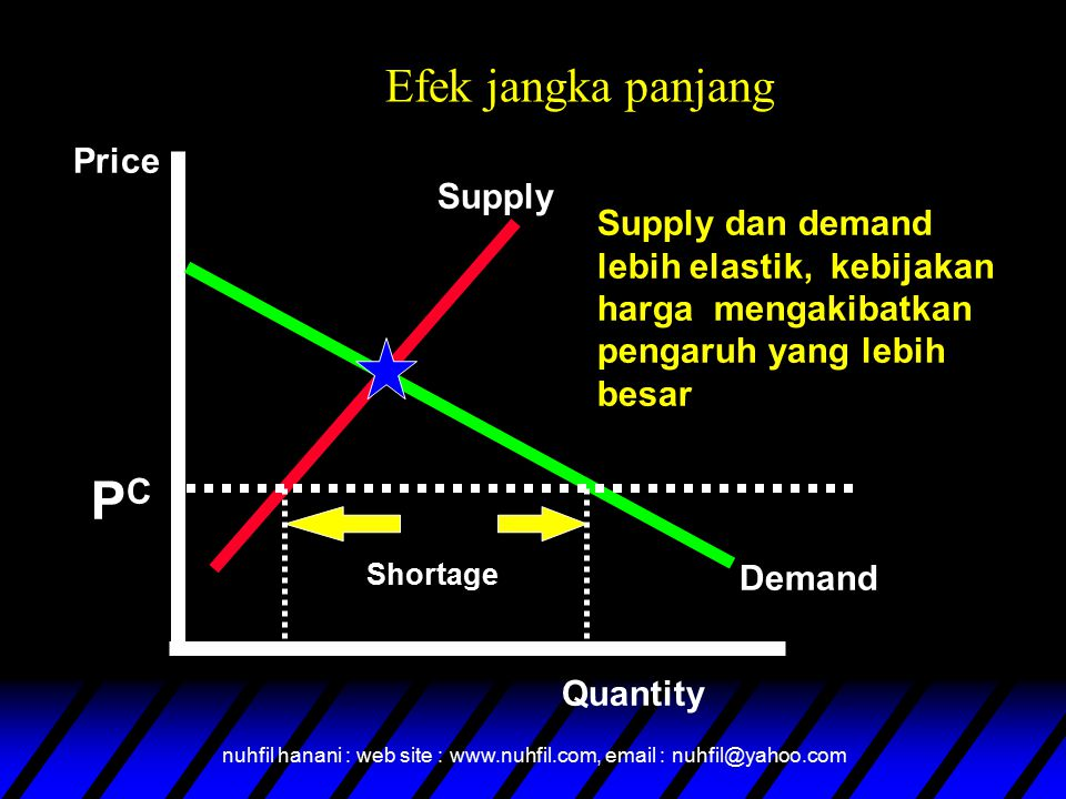 PC Efek jangka panjang Price Supply