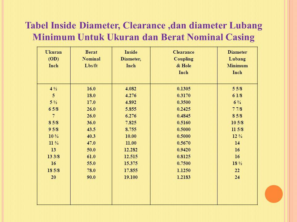 Tabel Inside Diameter, Clearance ,dan diameter Lubang Minimum Untuk Ukuran dan Berat Nominal Casing