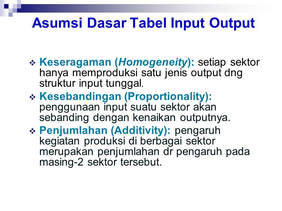 Asumsi Dasar Tabel Input Output