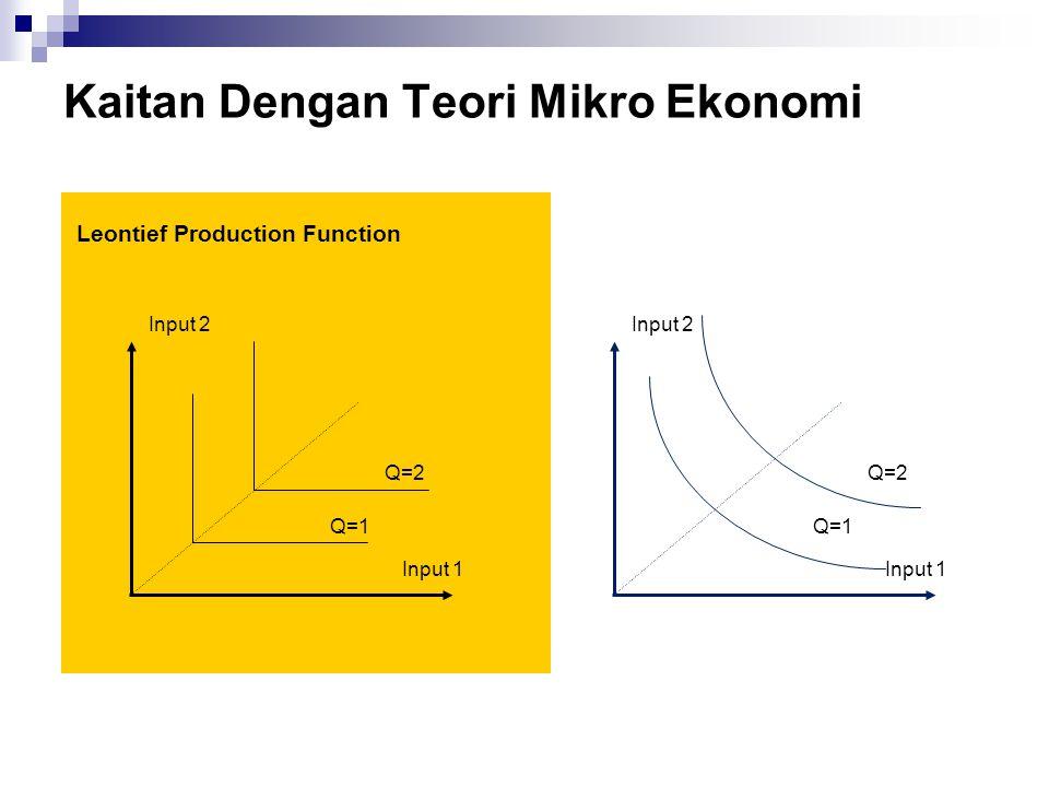 Kaitan Dengan Teori Mikro Ekonomi