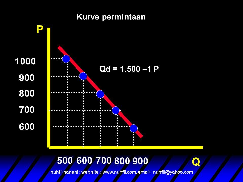 Kurve permintaan P. 1000. Qd = 1.500 –1 P. 900. 800. 700. 600. 500. 600. 700. 800. 900. Q.