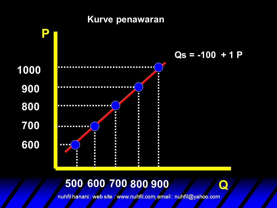 Kurve penawaran P. Qs = -100 + 1 P. 1000. 900. 800. 700. 600. 500. 600. 700. 800. 900. Q.