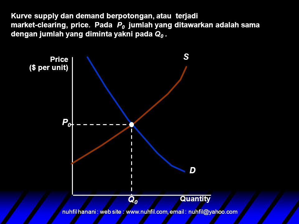 S P0 D Q0 Kurve supply dan demand berpotongan, atau terjadi