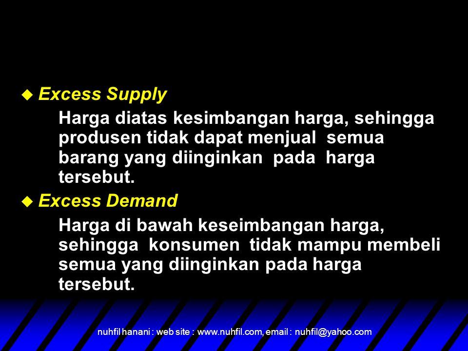 Excess Supply Harga diatas kesimbangan harga, sehingga produsen tidak dapat menjual semua barang yang diinginkan pada harga tersebut.