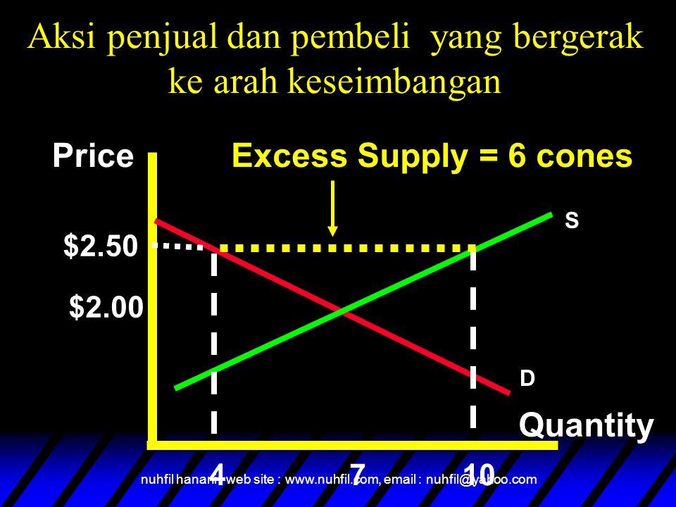 Aksi penjual dan pembeli yang bergerak ke arah keseimbangan