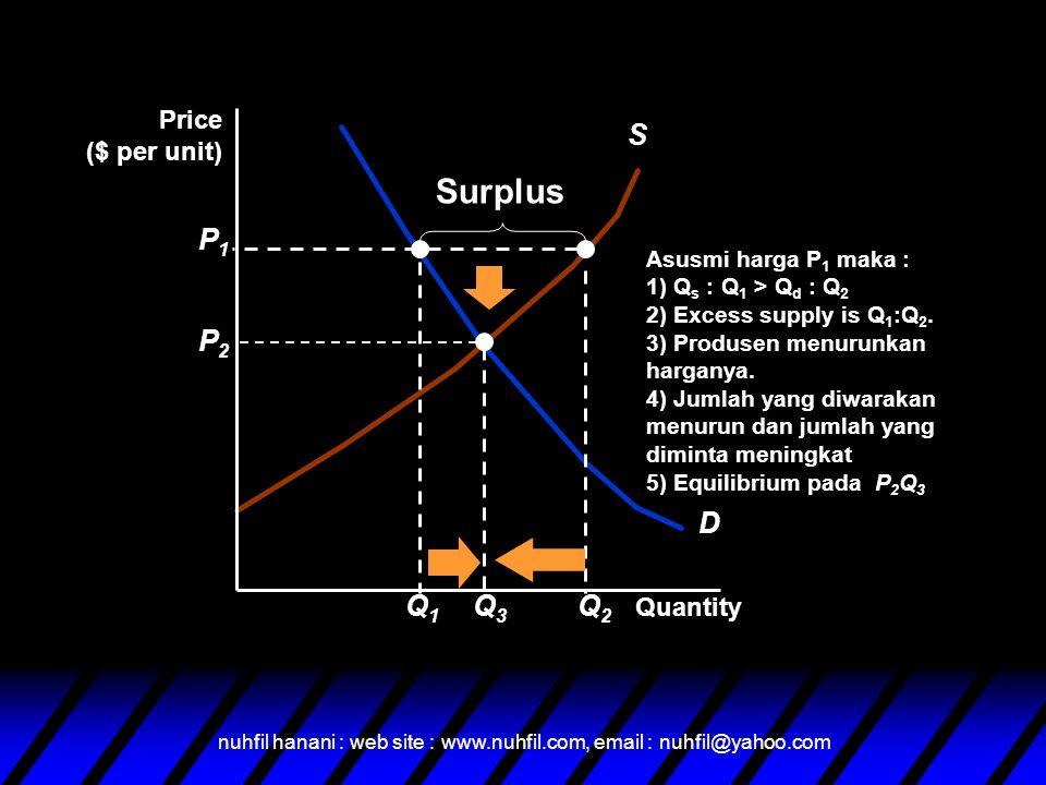 Surplus D S Q1 P1 Q2 P2 Q3 Price ($ per unit) Quantity