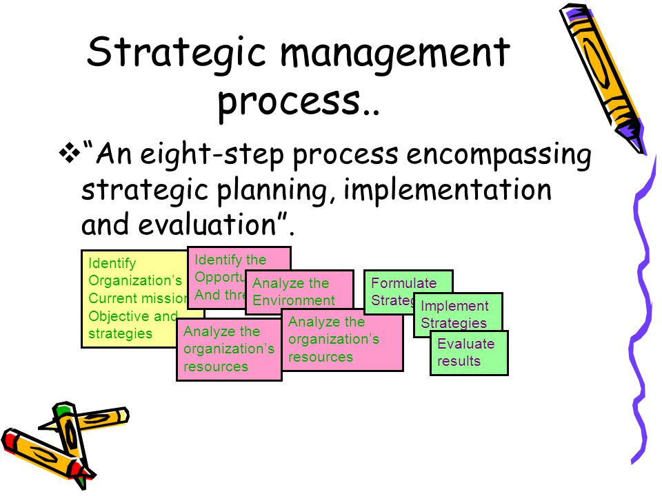 Strategic management process..