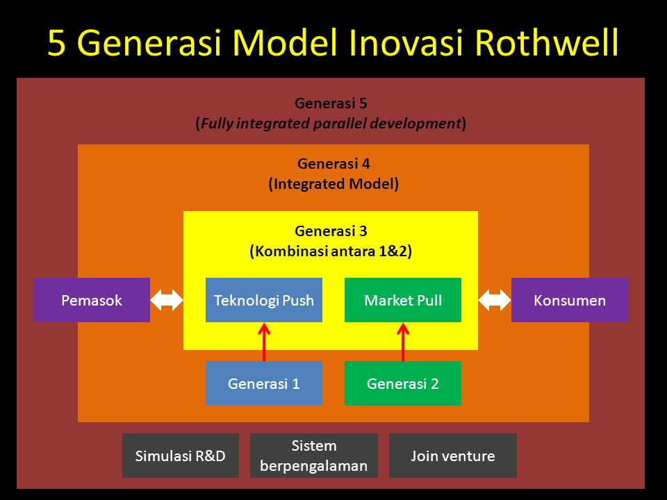 5 Generasi Model Inovasi Rothwell