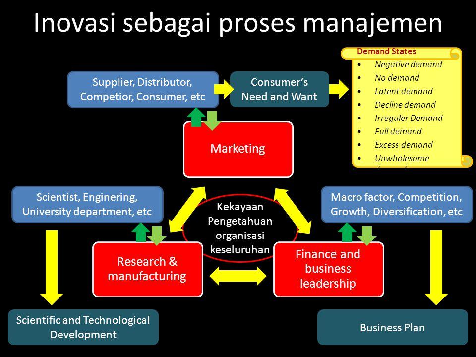 Inovasi sebagai proses manajemen