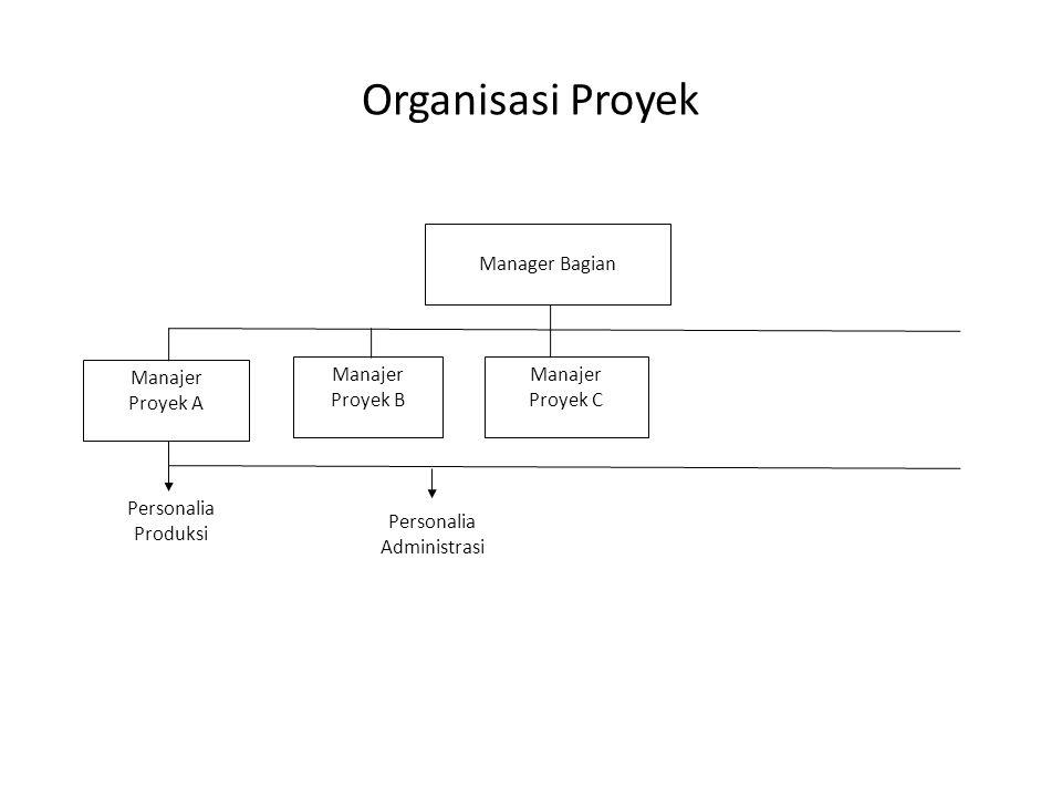 Organisasi Proyek Manager Bagian Manajer Proyek B Personalia Produksi