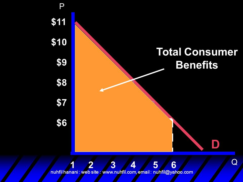 D Total Consumer Benefits $11 $10 $9 $8 $7 $6 1 2 3 4 5 6 P Q