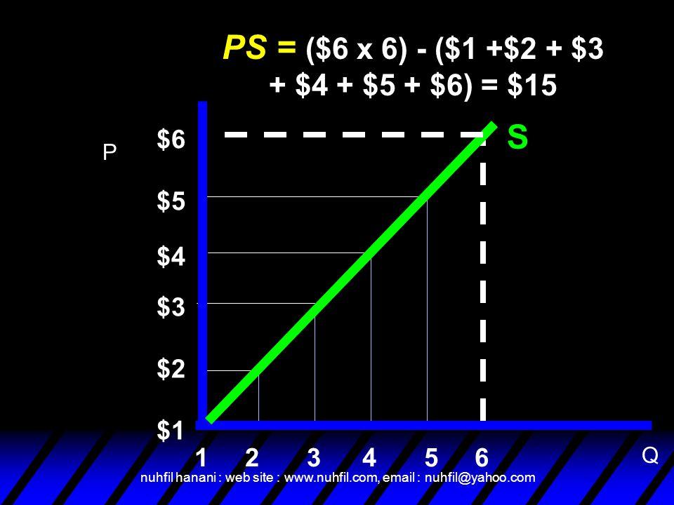 PS = ($6 x 6) - ($1 +$2 + $3 + $4 + $5 + $6) = $15