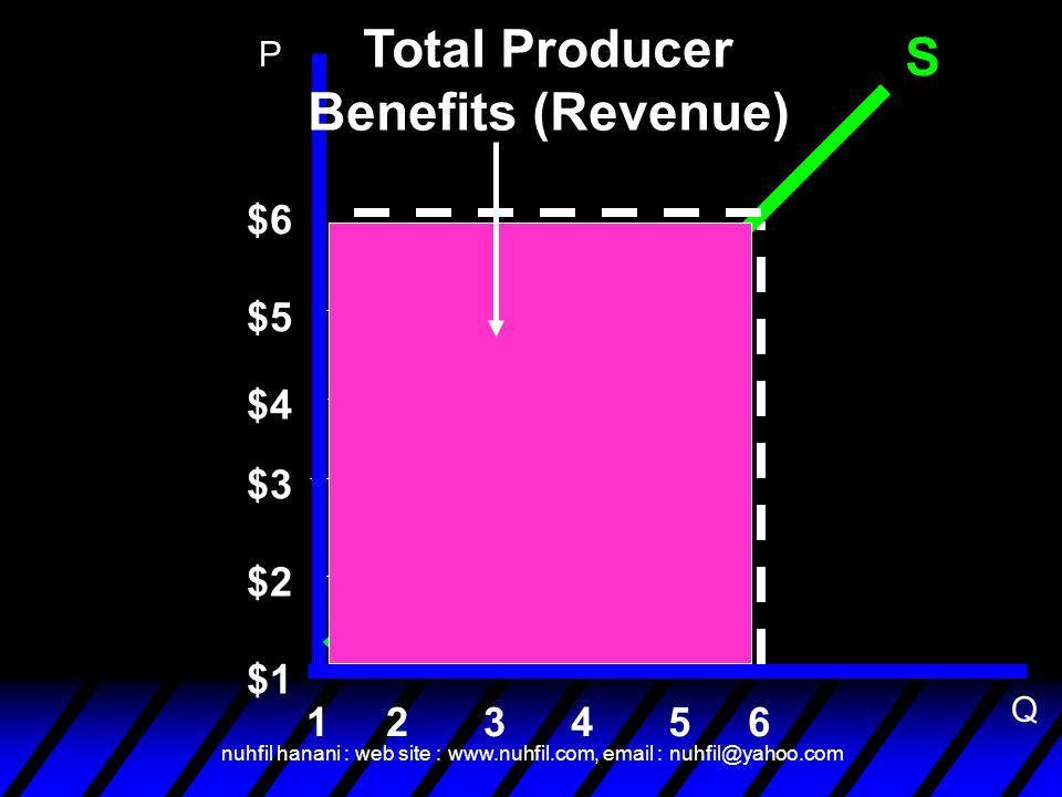 Total Producer Benefits (Revenue)