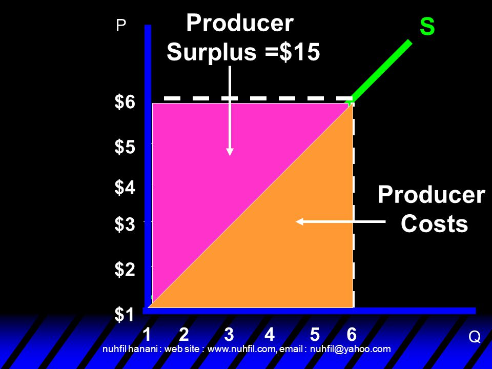 Producer Surplus =$15 Producer Costs
