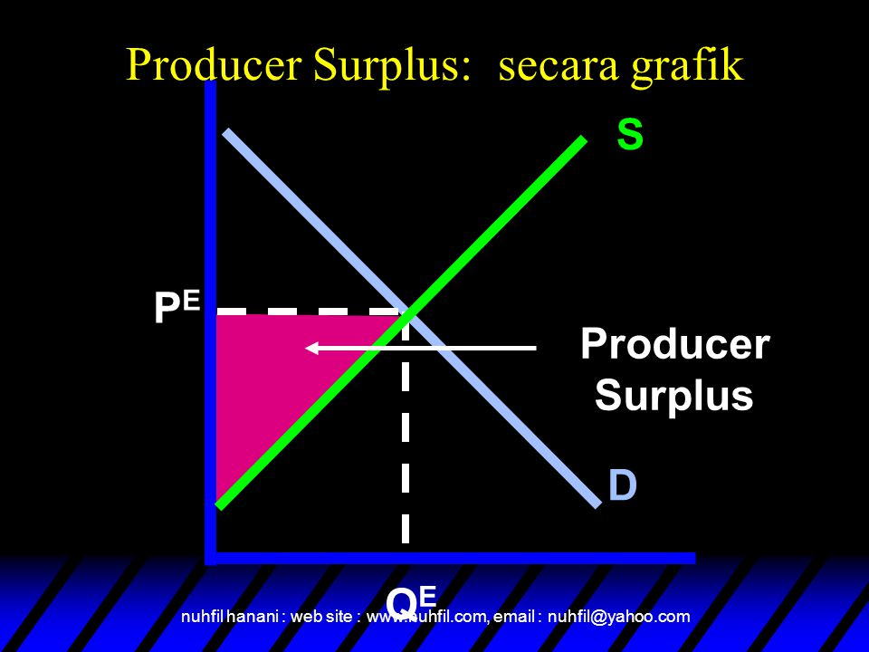 Producer Surplus: secara grafik