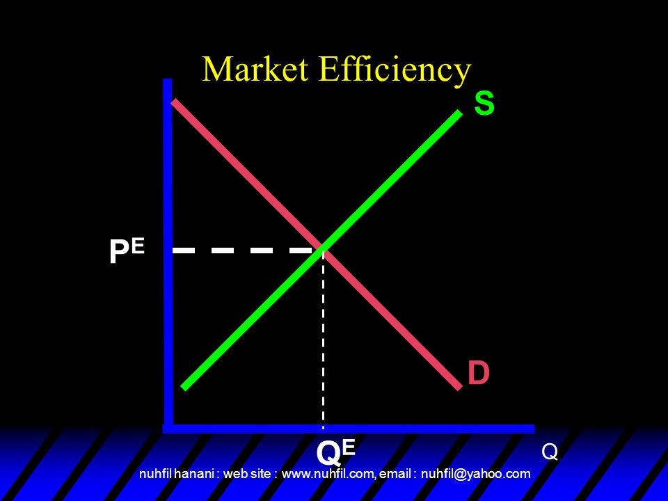 Market Efficiency S PE D QE Q